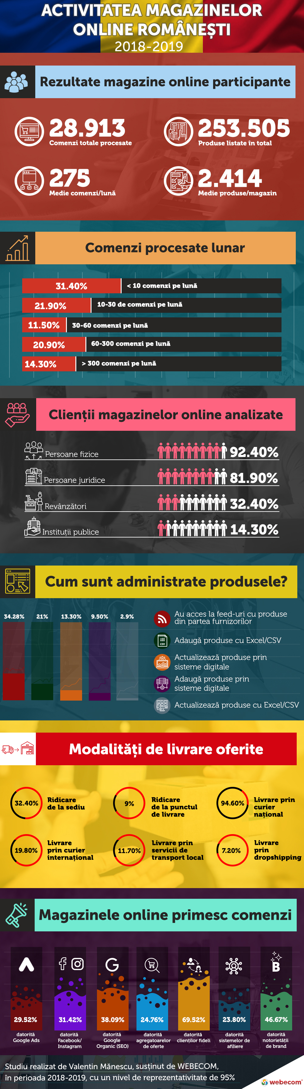 Activitatea magazinelor online românești în perioada 2018-2019